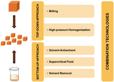 Production of pure drug nanocrystals and nano co-crystals by