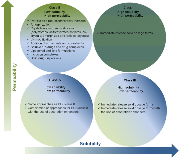 Supercritical carbon dioxide-based technologies for the production on