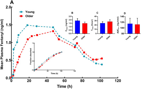 663c7470eb53d1 Challenges and innovations of drug delivery in older age - ScienceDirect