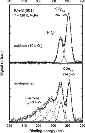 Low Temperature Oxidation Of Alkali Overlayers Ionic Species And