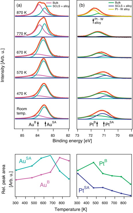 Photoemission and RHEED study of the supported Pt and Au epitaxial ...