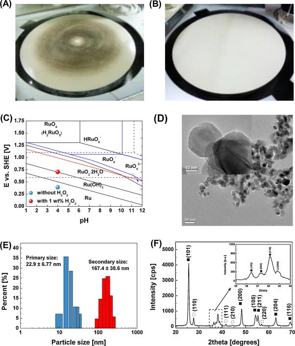 Environmentally clean slurry using nano-TiO2-abrasive mixed with