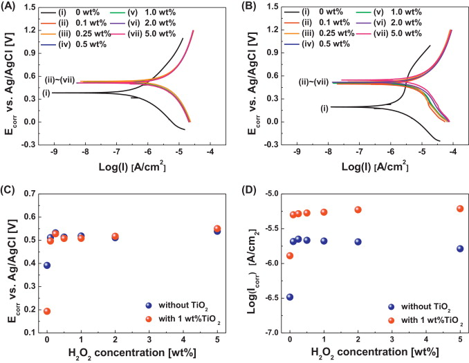 Environmentally clean slurry using nano-TiO2-abrasive mixed