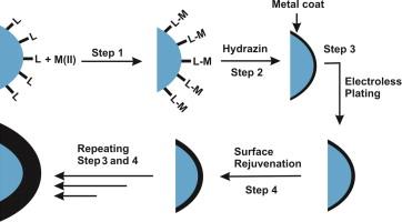 Surface rejuvenation for multilayer metal deposition on