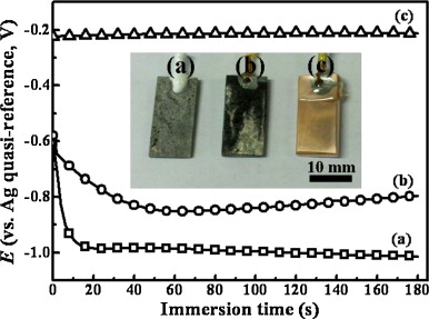 Characterization of highly corrosion-resistant