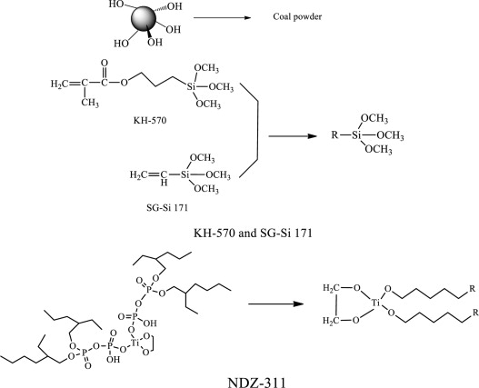 Surface functionalization of coal powder with different