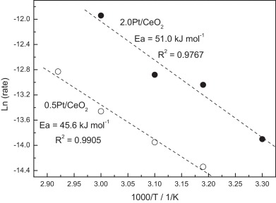 Oxygen vacancy promoted CO oxidation over Pt/CeO2 catalysts: A ...
