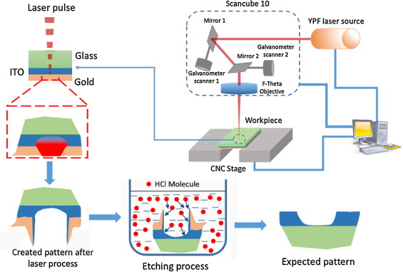Improved patterning of ITO coated with gold masking layer on glass  substrate using nanosecond fiber laser and etching - ScienceDirect