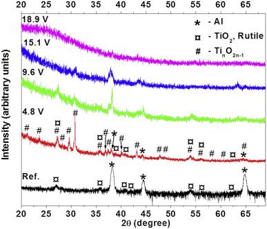 Friction stir processed Al–TiO2 surface composites