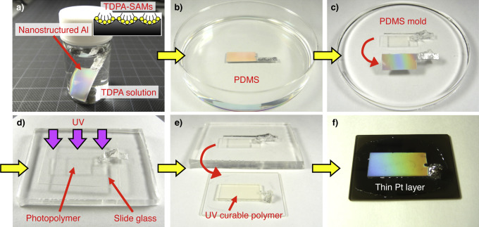 Polymer nanoimprinting using an anodized aluminum mold for