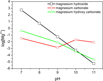Corrosion product layers on magnesium alloys az31 and az61 surface solubility curves for magnesium hydroxide magnesium carbonate and magnesium hydroxy carbonate as a function of ph ccuart Images