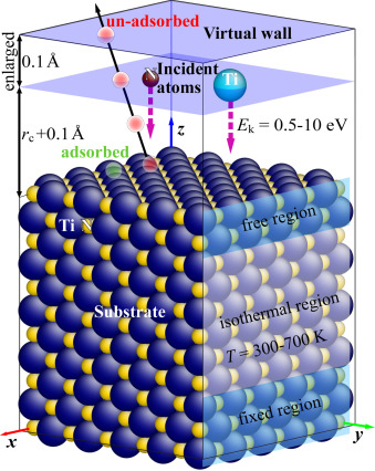 Molecular dynamics study of the interactions of incident N