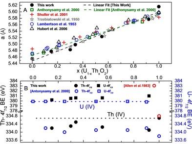Thorium effect on the oxidation of uranium: Photoelectron