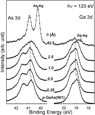 Atomic Nature Of The Schottky Barrier Height Formation Of The Ag