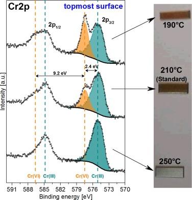 Quantification of the toxic hexavalent chromium content in an