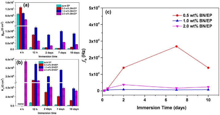 Anticorrosive performance of waterborne epoxy coatings