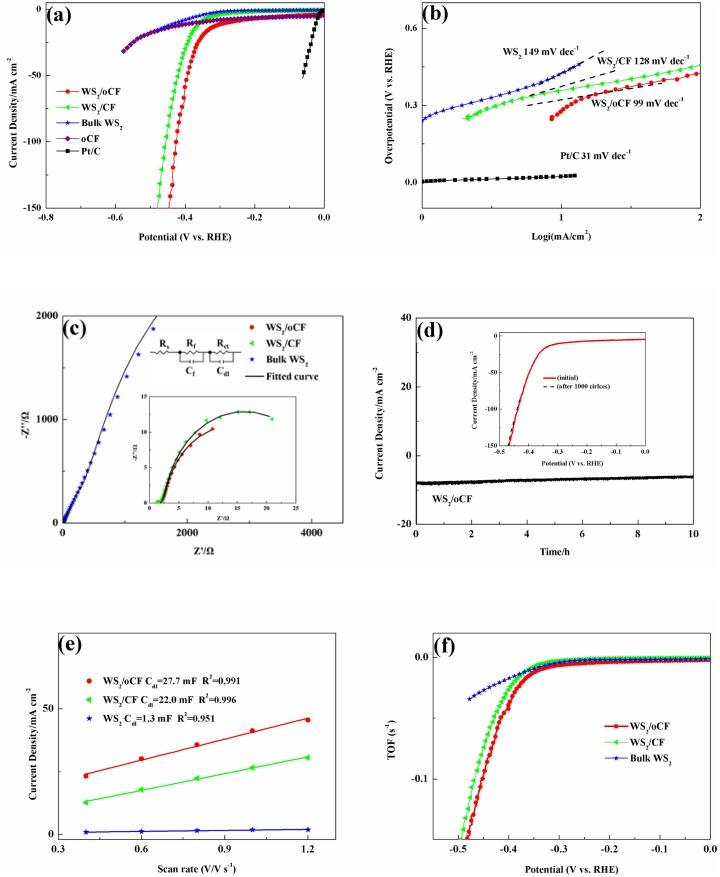 Oxidized carbon fiber supported vertical WS2 nanosheets arrays as