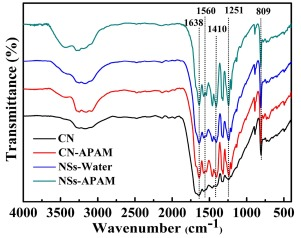 Synthesis of porous carbon-doped g-C3N4 nanosheets with