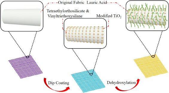 Superhydrophobicity construction with dye-sensitised TiO2 on fabric