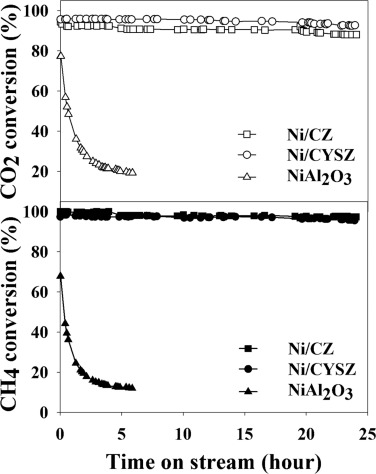 Highly stable ceria-zirconia-yttria supported Ni catalysts for