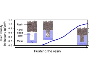 MD simulation analysis of resin filling into nano-sized pore formed