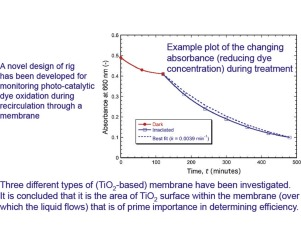Development and assessment of photo-catalytic membranes for water