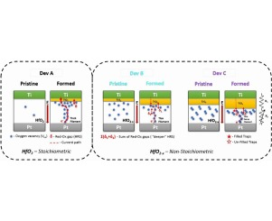 Influence of oxygen vacancies in ALD HfO2-x thin films on