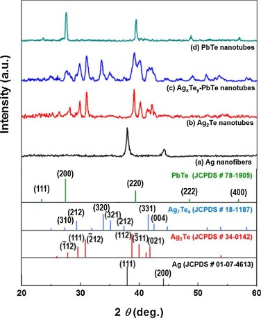 Large-scale synthesis of lead telluride (PbTe) nanotube