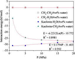effect of water on methane adsorption on the kaolinite 0 0 1