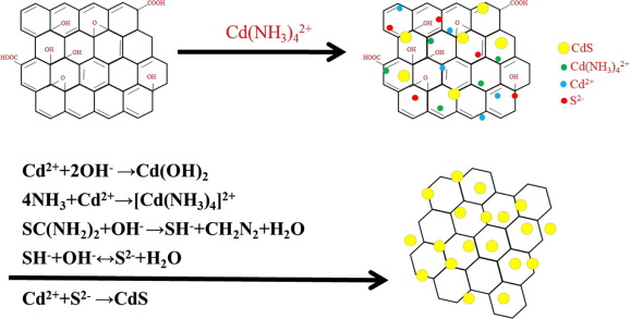 Ultrasonic chemical synthesis of CdS-reduced graphene oxide