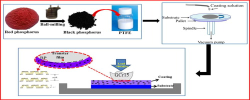 Tribological behavior of polytetrafluoroethylene coating