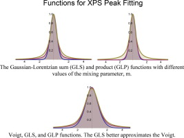 The Gaussian-Lorentzian Sum, Product, and Convolution (Voigt