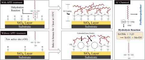 The enhanced abrasion resistance of an anti-fingerprint coating on