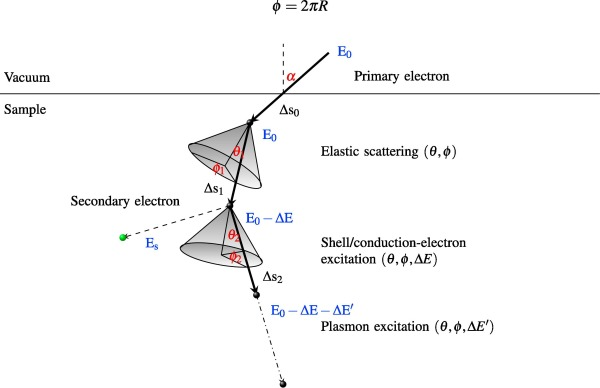 Calculation of secondary electron emission yields from low