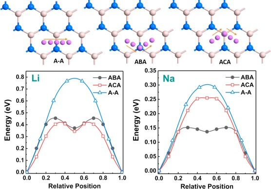 Lithium and sodium adsorption properties of two-dimensional