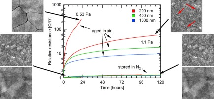 Ageing effects on electrical resistivity of Nb-doped TiO2 thin films