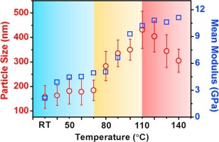 Thermal stability of solid electrolyte interphase of lithium