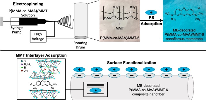 Preparation of photodynamic P(MMA-co-MAA) composite nanofibers doped