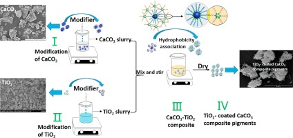Effects of organic modifiers on the properties of TiO2