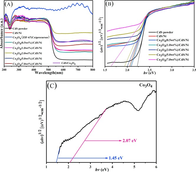 Well-regulated nickel nanoparticles functional modified ZIF