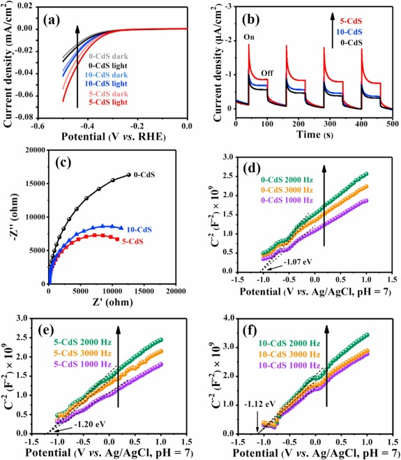 Ultrathin CdS nanosheets with tunable thickness and