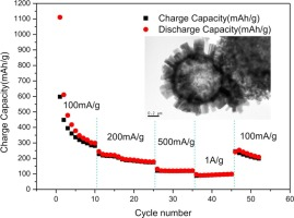Easy synthesis of multi-shelled ZnO hollow spheres and their