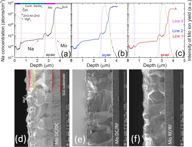 DC and RF sputtered molybdenum electrodes for Cu(In,Ga)Se2