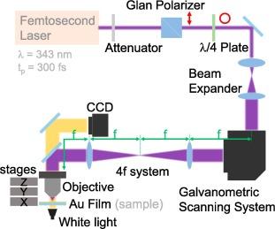 Fast fabrication of optical vortex generators by femtosecond