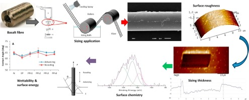 The effect of fibre sizing on the modification of basalt