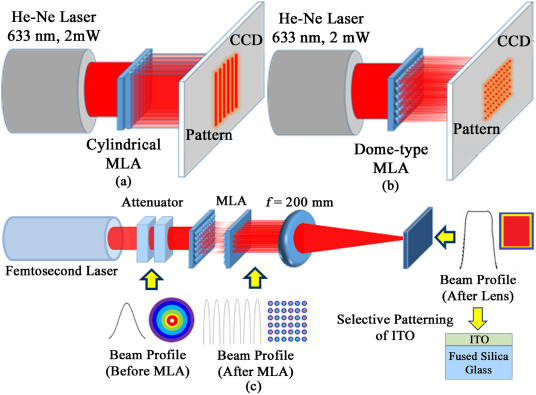 Laser assisted fabrication of micro-lens array and characterization