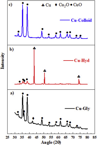 Highly efficient nonenzymatic glucose sensors based on CuO