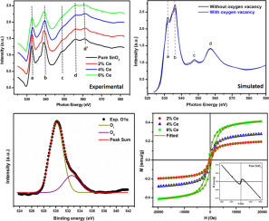 Defect assisted improved room temperature ferromagnetism in Ce doped
