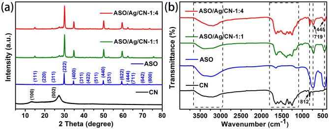 Ag1 69Sb2 27O6 25 coupled carbon nitride photocatalyst with
