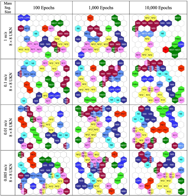 Optimal machine learning models for robust materials
